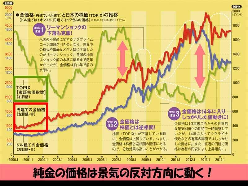 株価と金相場