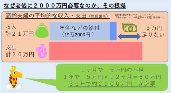 老後2000万円 根拠